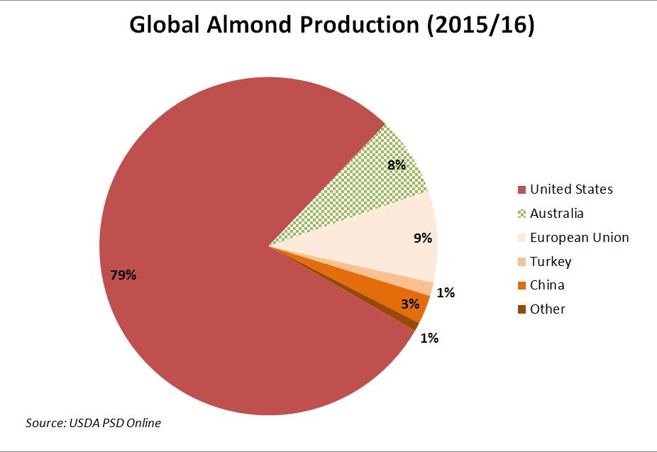 Almond Global Almond Production