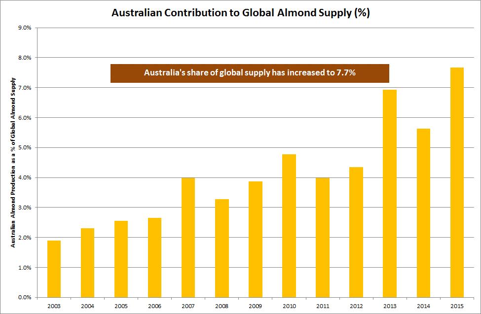 Aust Contribtn to Almond supply